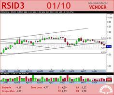 ROSSI RESID - RSID3 - 01/10/2012 #RSID3 #analises #bovespa