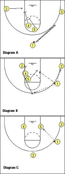 #Basketball Play - America's play - Coach's Clipboard