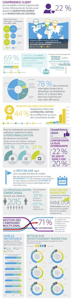L'expérience client en tête des stratégies d'entreprise pour faire LA différence #digital #MBAeB