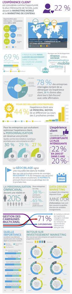 Infographie | L'expérience client a le vent en poupe