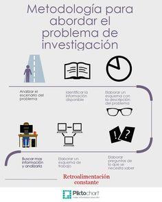 Metodología de la investigación. Tema 5