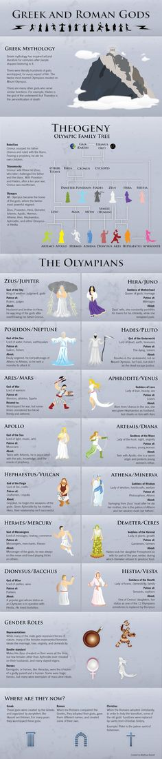 An overview of the Greek gods of myth, the main players, from Apollo to Zeus, what they do, and how they all fit together. infografía
