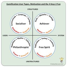 Gamification User Types and the 4 Keys 2 Fun - Gamified UK Gamification Consultancy