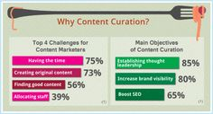 Why Content Curation