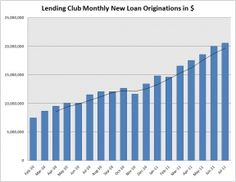 GROWTH In Lending-Club-July-2011