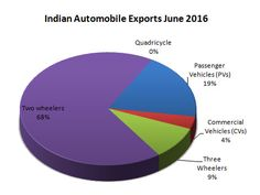 Indian Automobiles Industry Exports data for June 2016. Automobile exports statistics for Passenger vehicles, commercial vehicles, two wheelers and three wheelers. http://www.market-width.com/Indian-Automobile_Industry-Statistics-June-2016.htm