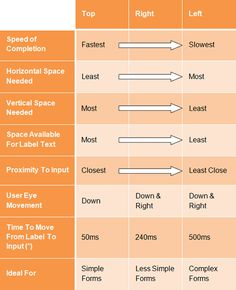 Table web form alignment http://uxdesign.smashingmagazine.com/2011/11/08/extensive-guide-web-form-usability/