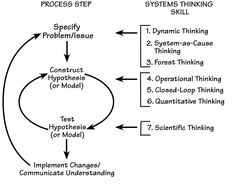systems thinking method comprises four steps
