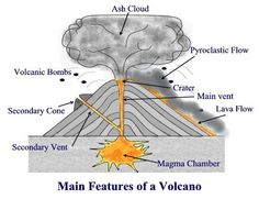 Volcanoes are holes or tears in the Earth's crust out of which flows: hot lava, gases, ash