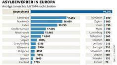 Absolut betrachtet nimmt Deutschland in Europa die meisten Flüchtlinge auf. Relativ gesehen, verglichen mit der Einwohnerzahl, liegen Schweden, Malta, die Niederlande und Zypern vorn