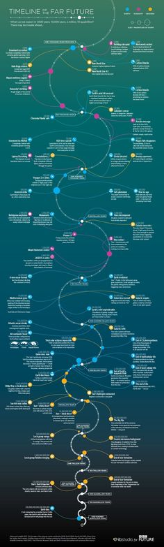 BBC: Timeline of the far future — What we can expect in a billion and more years...