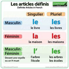 Les articles définis en français (Definite Articles in French) In English THE is a definite article. – It refers to something specific. I need the book. (It is a specific book, one that we bo… French Verbs, French Grammar, Learning People, Ways Of Learning, Learning Italian, Learning Games, French Language Lessons, French Lessons, Spanish Lessons
