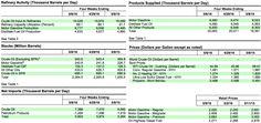 Petrolio, EIA: scorte in calo, finalmente! - Materie Prime - Commoditiestrading