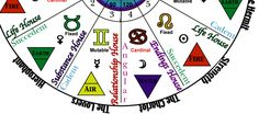 Indigo Ray Astrology Inquiry: Clickable Reference Map I
