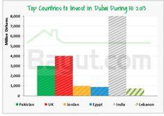 Top Investors #Dubai