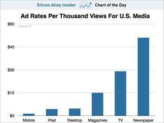CPM comparison across US Media types|mobile cheapest