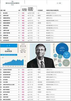 Ranking Millionarios en el Mundo