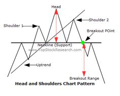 RELIABLE CHART PATTERNS