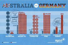 Germany v. Australia infographic solar