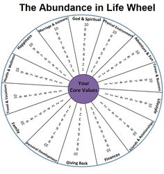 abundance in life wheel | ... the Printable PDF of the Abundance in Life Wheel by clicking here #coachingtools