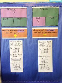 Wat een duidelijk overzicht van het strookmodel!  Singapore Math Part parts whole