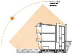 Schema di irraggiamento solare in autunno e primavera in un edificio progettato secondo i principi di bioclimatica.