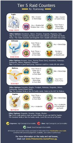 All 4 Legendary Raid Counters with Moveset Info, Pro Tips, and Release Dates! : TheSilphRoad