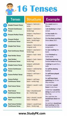 16 Tenses in English Grammar with formula and examples # learn english writing 16 Tenses in English Grammar English Grammar Tenses, Teaching English Grammar, English Grammar Worksheets, English Verbs, English Sentences, English Writing Skills, English Vocabulary Words, Learn English Words, English Phrases