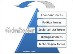 drivers and features of globalization Forces behind globalization (with diagram) article shared by advertisements: constitutes an important driver for bringing about globalization.