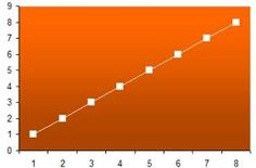 Defining Rate of Improvement