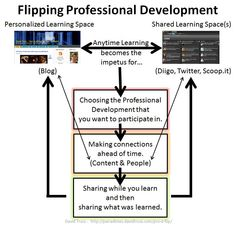 Flipping Professional Development - the flipped classroom approach applied for teacher professional learning