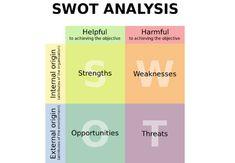 Situation analysis: SWOT & PEST #blog #business #mgmt
