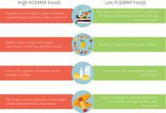 Cut out FODMAPs, cut out IBS symptoms? | Examine.com