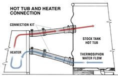 How the water heating works on the DIY hottub... From: tinygogo: Doug and Erin's wood-fired hot tub