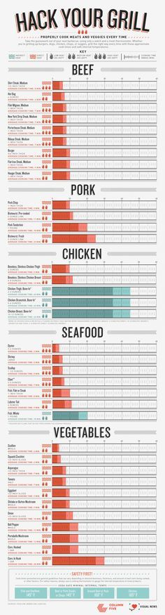 Summer's here, and that means it's time to fire up the grill! The question now is how do you avoid spending your summer feasting on burnt chunks of what was supposed to be a gourmet, outdoor meal?Look  no further than this infographic from Column Five featuring grill guides for everything from corn in the husk to oysters.Via Column Five.Eat well with infographics.