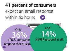 Customer Service Factoid #custserv