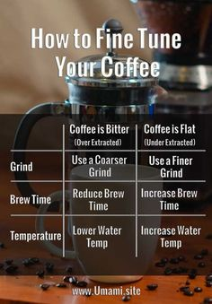 Nutritious Snack Tips For Equally Young Ones And Adults To Fine Tune Your Coffee Try Adjusting One Variable At A Time. Coffee Pods, Coffee Beans, Best Espresso Machine, Popular Drinks, Coffee Varieties, How To Make Coffee, Blended Coffee, Coffee Drinkers, Great Coffee
