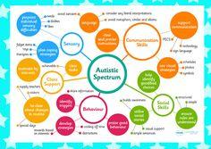 Autism Spectrum Mindmap