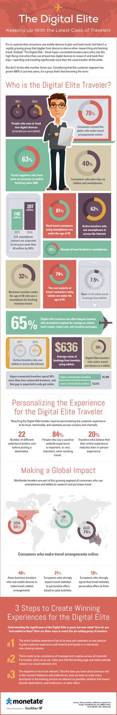 Travel infographic The Digital Elite: Keeping Up With the Latest Class of Travelers Inbound Marketing, Marketing Digital, Online Marketing, Social Media Marketing, Internet Marketing, Digital Communication, Internet Plans, Bar Graphs, Digital Media