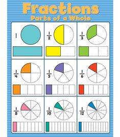 This colorful Fractions Chart is a valuable resource that includes both fraction circles and fraction bars for students to reference when learning this essential math skill. Display in a math center for students to easily reference. Math Fractions Worksheets, Learning Fractions, 2nd Grade Math Worksheets, Math Workbook, 4th Grade Math, Grade 2, Second Grade, Dividing Fractions, Teaching Math