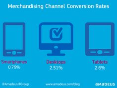 Mobile IS important but the proof is in the pudding. Desktop, Tablets are conversion kings #Airline #Merchandising
