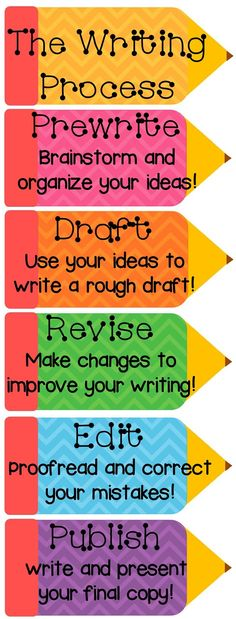 I can't wait to fill my classroom walls with posters. This is a great poster to have in the classroom, to remind students of the writing process, and it could also double as a clip chart, and track where the students are during the writing process. Writing Strategies, Writing Lessons, Writing Resources, Teaching Writing, Writing Activities, Writing Skills, Teaching Tips, Writing Ideas, Writing Services