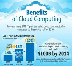 Benefits of Cloud Computing http://www.arcadianlearning.com/cloud-computing-private-cloud-public-cloud/