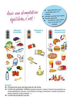 Aliments à éviter/occasionnel/conseillé