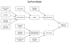 DuPontModelEng - DuPont analysis - Wikipedia Economic Value Added, China Central Television, Performance Measurement, Fixed Asset, Lead Management, Income Statement, Lean Six Sigma, Business Analyst