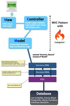 CodeIgniter Infographic [MVC Pattern Explained]