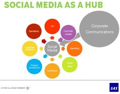 Social Media Communications Hub