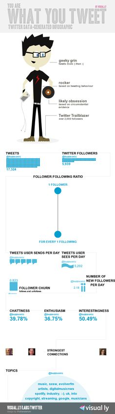 10367a65a1 My very own Twitter infographic for  buzzsonic .Do yours at Visual