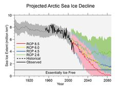 Projected arctic sea ice decline: The Third National Climate Assessment - GCIS