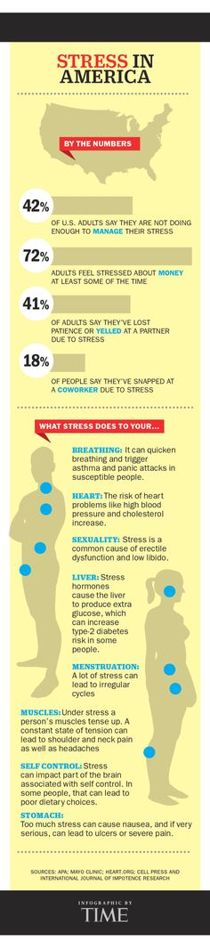 This Graphic Shows What Stress Does to Your Body | TIME